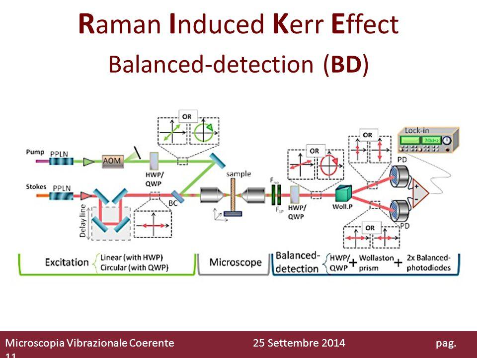 R aman I nduced K err E ffect Balanced-detection (BD) Microscopia Vibrazionale Coerente 25 Settembre 2014 pag. 11