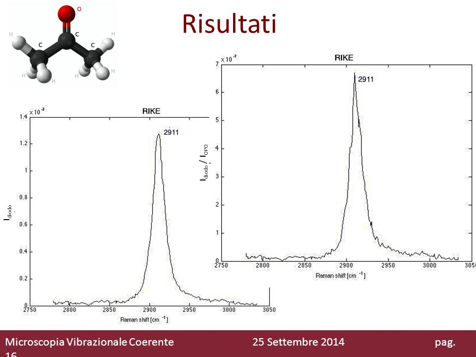 Risultati Microscopia Vibrazionale Coerente 25 Settembre 2014 pag. 16 I diodo I diodo / I OPO