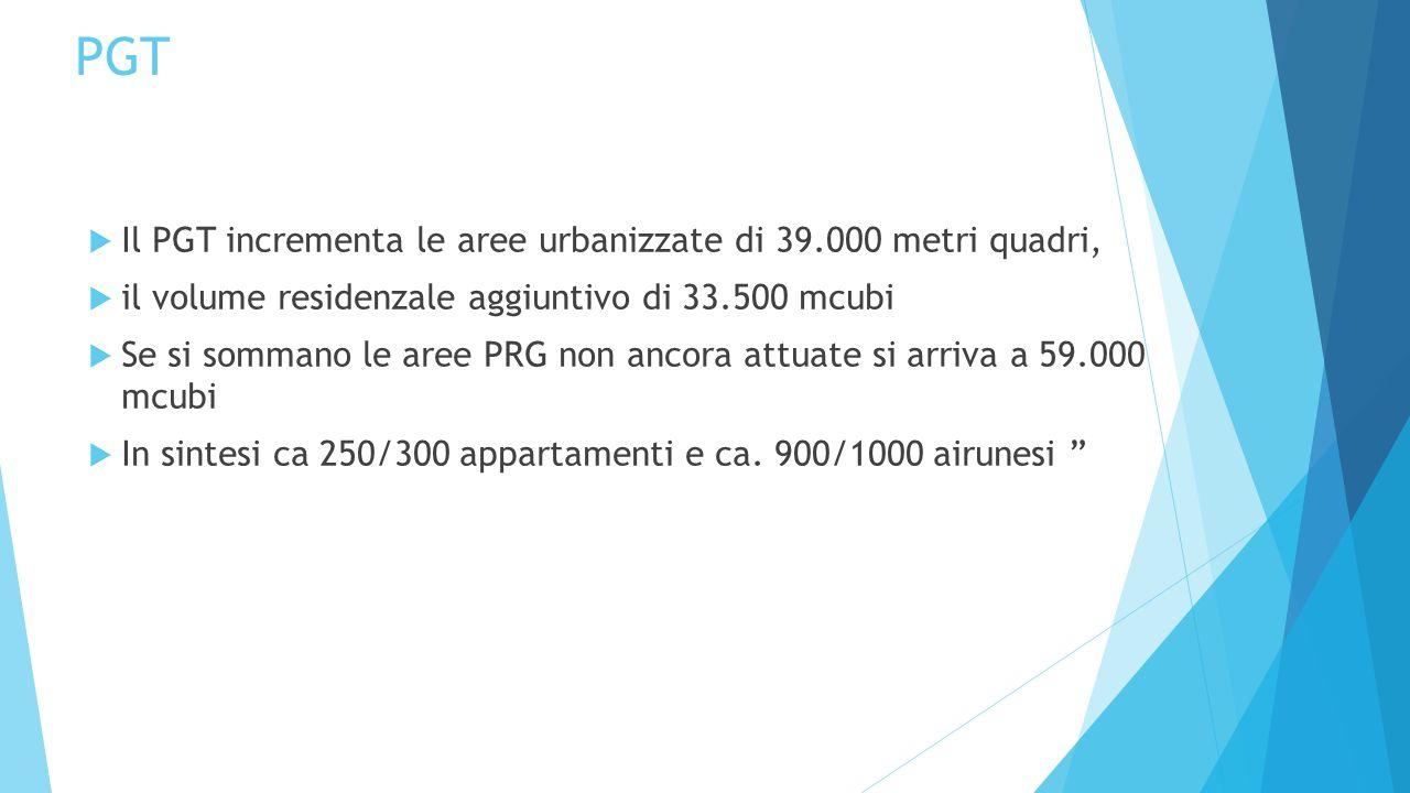 PGT  Il PGT incrementa le aree urbanizzate di 39.000 metri quadri,  il volume residenzale aggiuntivo di 33.500 mcubi  Se si sommano le aree PRG non ancora attuate si arriva a 59.000 mcubi  In sintesi ca 250/300 appartamenti e ca.