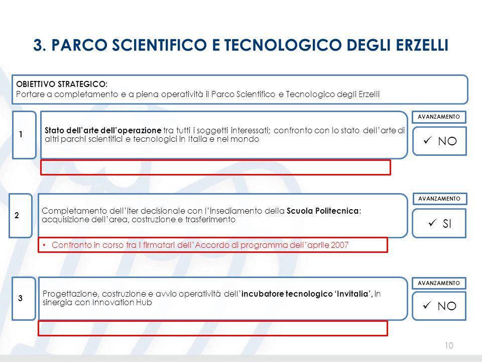 3. PARCO SCIENTIFICO E TECNOLOGICO DEGLI ERZELLI 10 OBIETTIVO STRATEGICO: Portare a completamento e a piena operatività il Parco Scientifico e Tecnolo