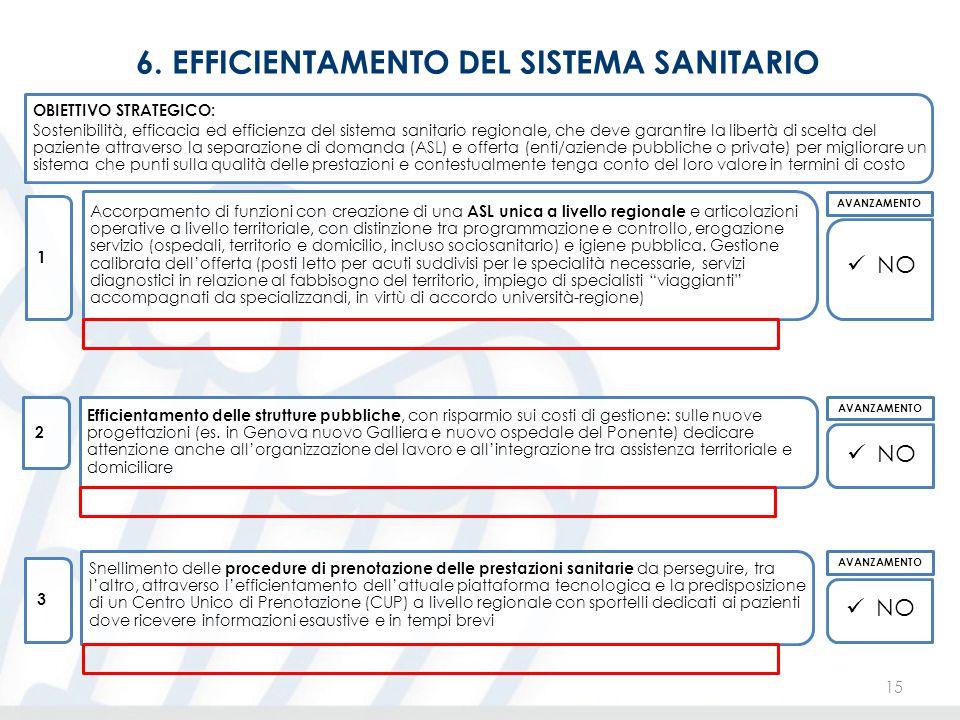 6. EFFICIENTAMENTO DEL SISTEMA SANITARIO 15 OBIETTIVO STRATEGICO: Sostenibilità, efficacia ed efficienza del sistema sanitario regionale, che deve gar