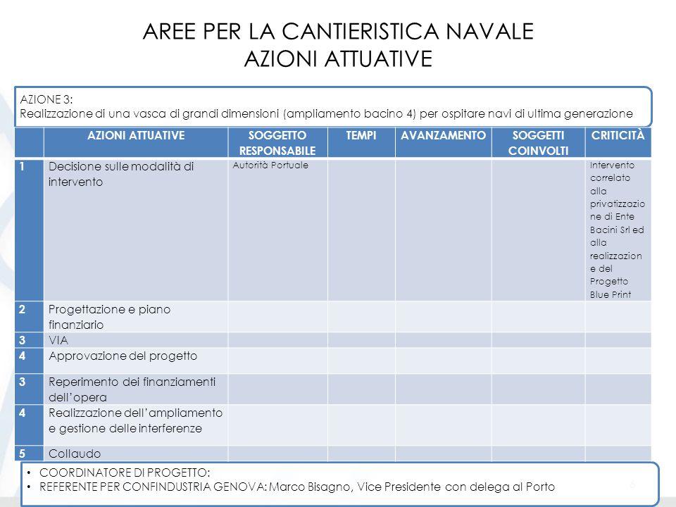 AREE PER LA CANTIERISTICA NAVALE AZIONI ATTUATIVE 7 COORDINATORE DI PROGETTO: REFERENTE PER CONFINDUSTRIA GENOVA: Marco Bisagno, Vice Presidente con delega al Porto AZIONE 4: Realizzazione a Sestri Ponente dell'opera denominata nuova calata ad uso cantieristico navale , in attuazione dell'accordo di programma del 2007 AZIONI ATTUATIVE SOGGETTO RESPONSABILE TEMPIAVANZAMENTO SOGGETTI COINVOLTI CRITICITÀ 1 Gara d'appalto e affidamento lavori Autorità Portuale Marzo 2015 Ditte esecutrici lavori 2 Affidamento delle aree e avvio dei cantieri 3 Realizzazione dell'opera e consegna