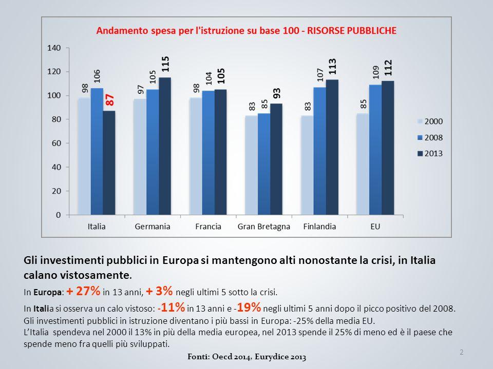 2 Fonti: Oecd 2014, Eurydice 2013 Gli investimenti pubblici in Europa si mantengono alti nonostante la crisi, in Italia calano vistosamente. In Europa