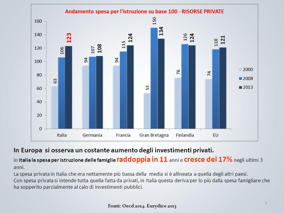 3 Fonti: Oecd 2014, Eurydice 2013 In Europa si osserva un costante aumento degli investimenti privati. in Italia la spesa per istruzione delle famigli
