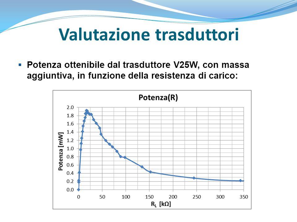 Valutazione trasduttori  Potenza ottenibile dal trasduttore V25W, con massa aggiuntiva, in funzione della resistenza di carico: