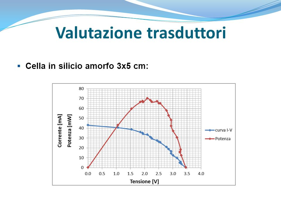 Valutazione trasduttori  Prova alternativa:  Cella in silicio amorfo sotto lampada al neon da 16 W, alla distanza di 12 cm: