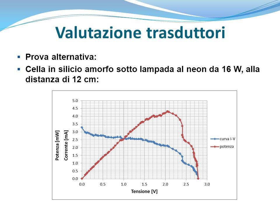 Valutazione trasduttori  Trasduttori piezoelettrici: studiare la loro frequenza naturale.