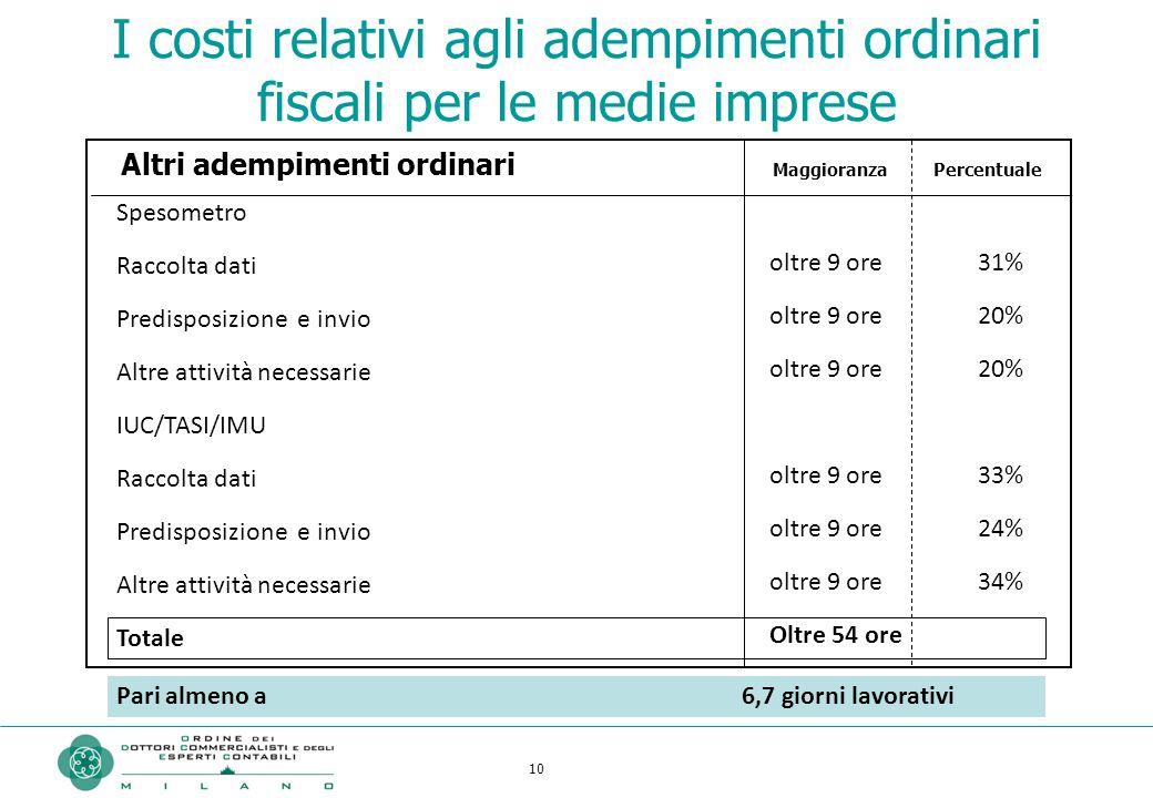 10 Spesometro Raccolta dati Predisposizione e invio Altre attività necessarie IUC/TASI/IMU Raccolta dati Predisposizione e invio Altre attività necess