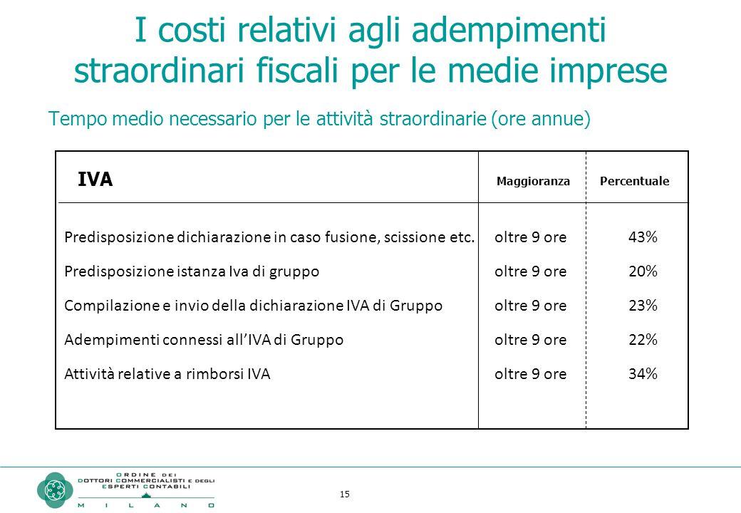 15 I costi relativi agli adempimenti straordinari fiscali per le medie imprese Predisposizione dichiarazione in caso fusione, scissione etc. Predispos