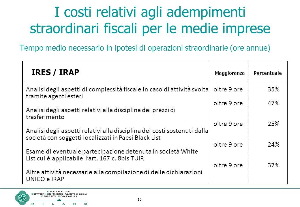 16 I costi relativi agli adempimenti straordinari fiscali per le medie imprese Analisi degli aspetti di complessità fiscale in caso di attività svolta
