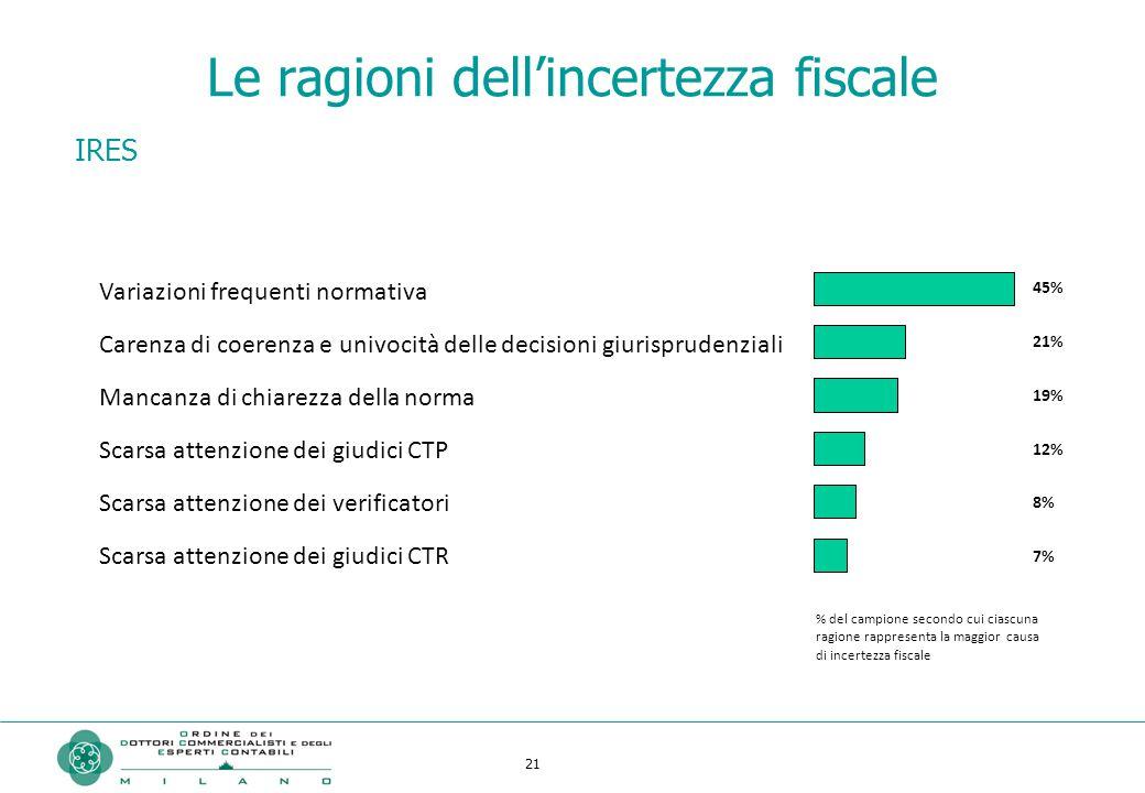 21 Le ragioni dell'incertezza fiscale IRES Variazioni frequenti normativa Carenza di coerenza e univocità delle decisioni giurisprudenziali Mancanza d