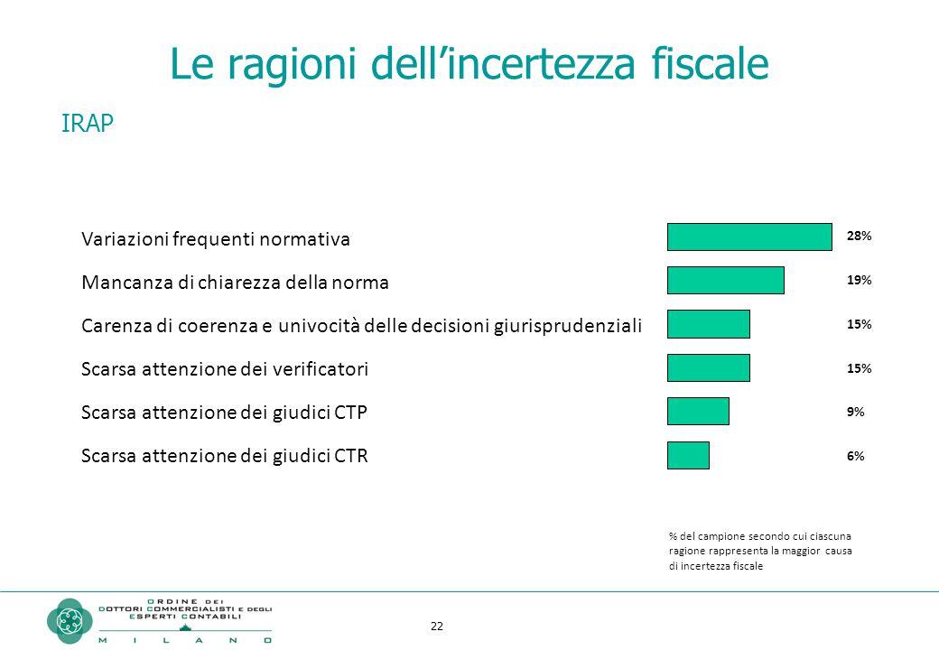 22 Le ragioni dell'incertezza fiscale IRAP Variazioni frequenti normativa Mancanza di chiarezza della norma Carenza di coerenza e univocità delle deci