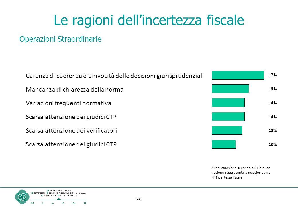 23 Le ragioni dell'incertezza fiscale Operazioni Straordinarie Carenza di coerenza e univocità delle decisioni giurisprudenziali Mancanza di chiarezza