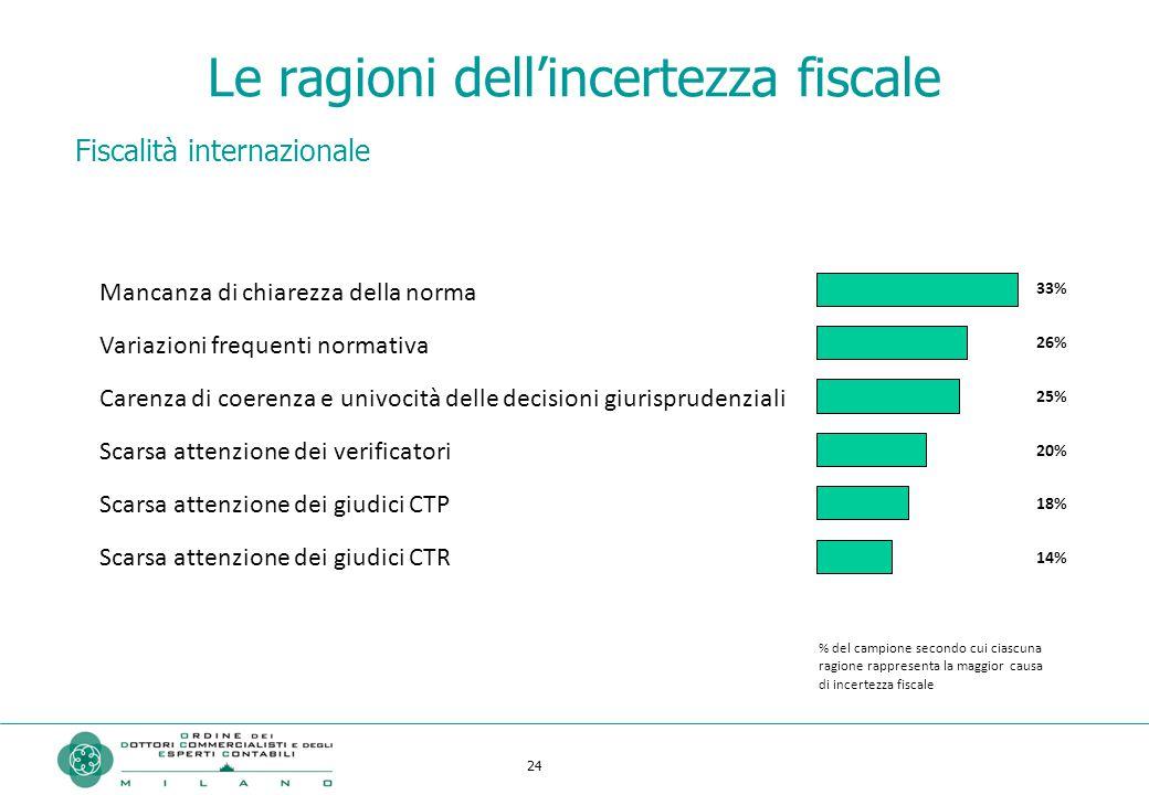 24 Le ragioni dell'incertezza fiscale Fiscalità internazionale Mancanza di chiarezza della norma Variazioni frequenti normativa Carenza di coerenza e
