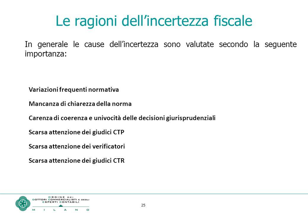 25 Le ragioni dell'incertezza fiscale In generale le cause dell'incertezza sono valutate secondo la seguente importanza: Variazioni frequenti normativ
