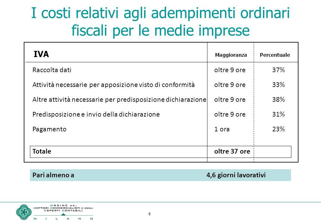 8 I costi relativi agli adempimenti ordinari fiscali per le medie imprese Raccolta dati Attività necessarie per apposizione visto di conformità Altre