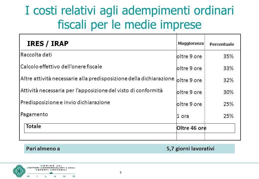 9 Raccolta dati Calcolo effettivo dell'onere fiscale Altre attività necessarie alla predisposizione della dichiarazione Attività necessaria per l'appo