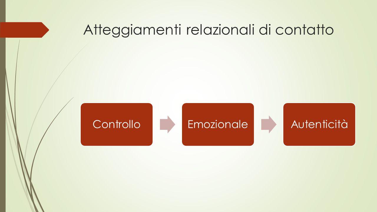 Atteggiamenti relazionali di contatto ControlloEmozionaleAutenticità