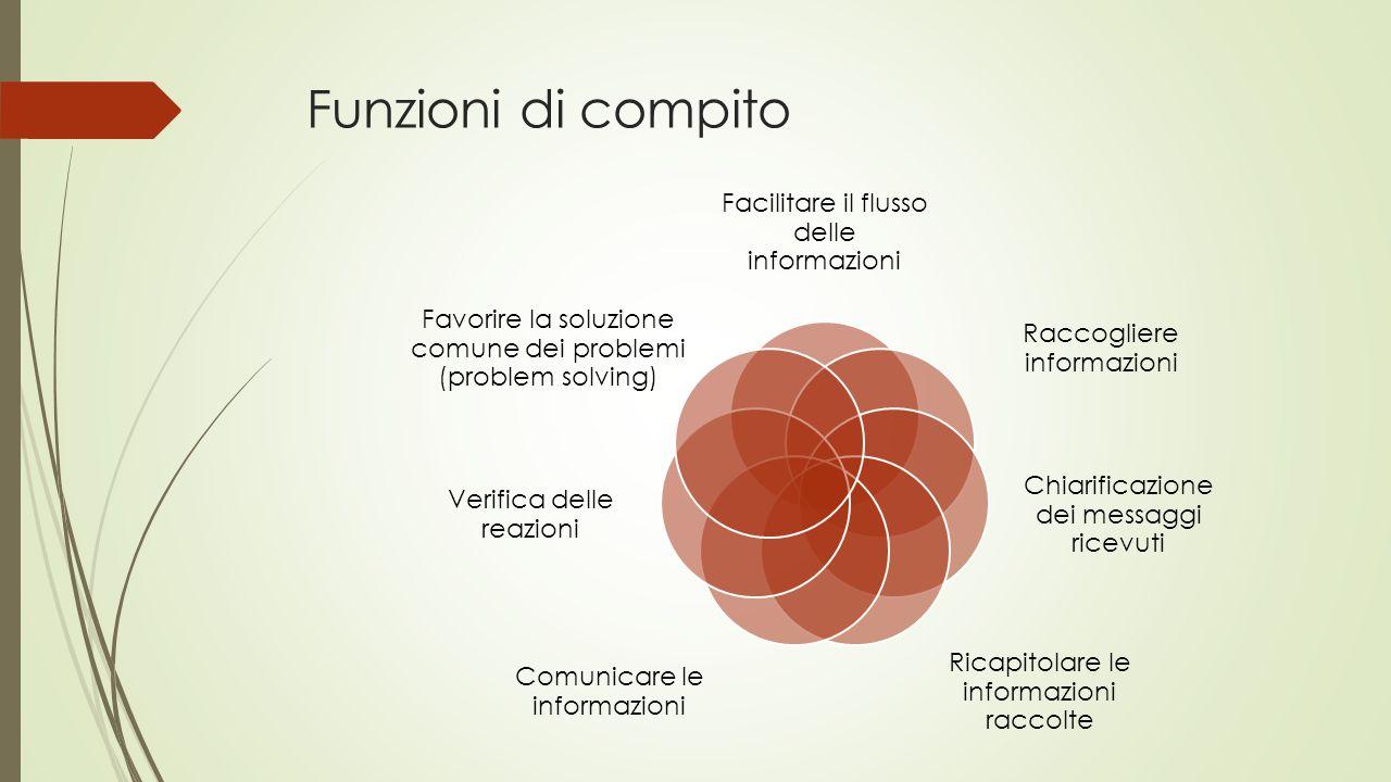 Funzioni di compito Facilitare il flusso delle informazioni Raccogliere informazioni Chiarificazione dei messaggi ricevuti Ricapitolare le informazion
