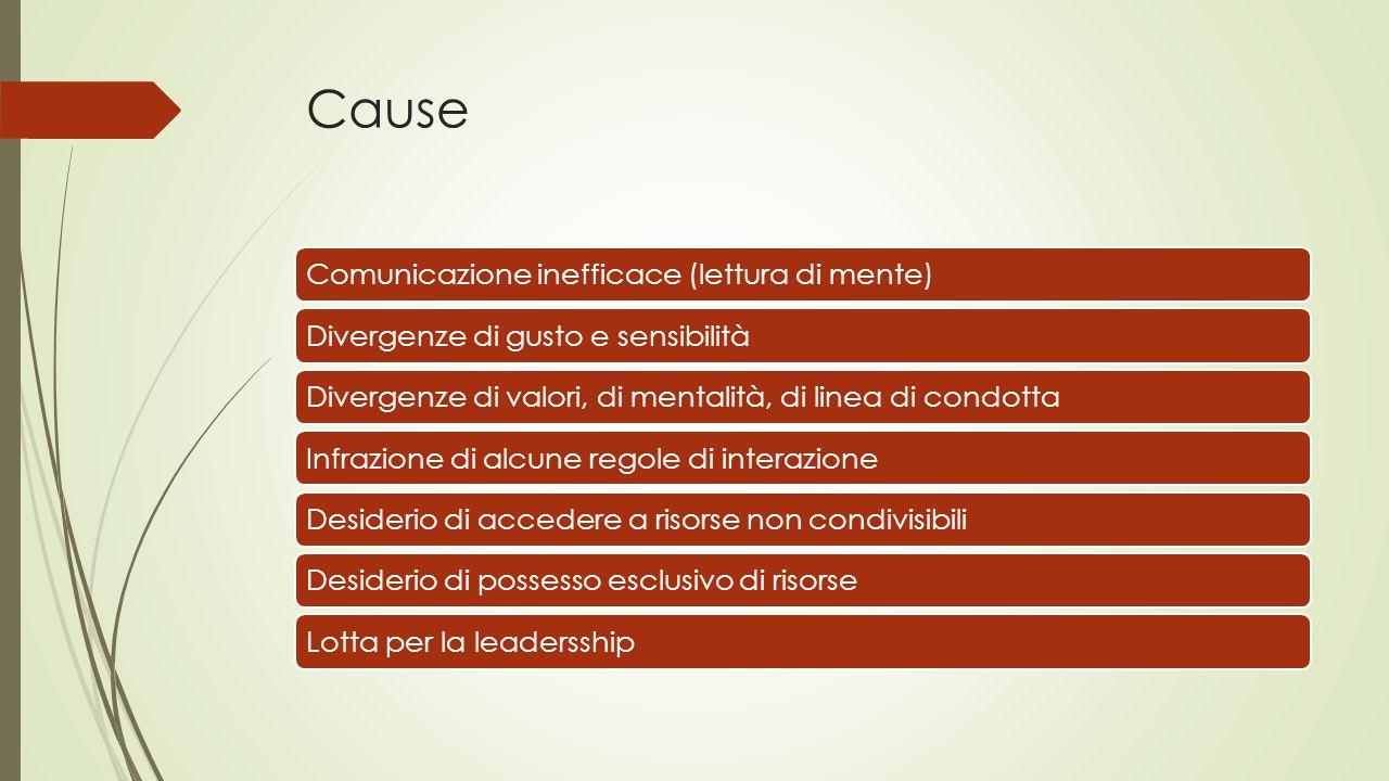 Cause Comunicazione inefficace (lettura di mente)Divergenze di gusto e sensibilitàDivergenze di valori, di mentalità, di linea di condottaInfrazione di alcune regole di interazioneDesiderio di accedere a risorse non condivisibiliDesiderio di possesso esclusivo di risorseLotta per la leadersship