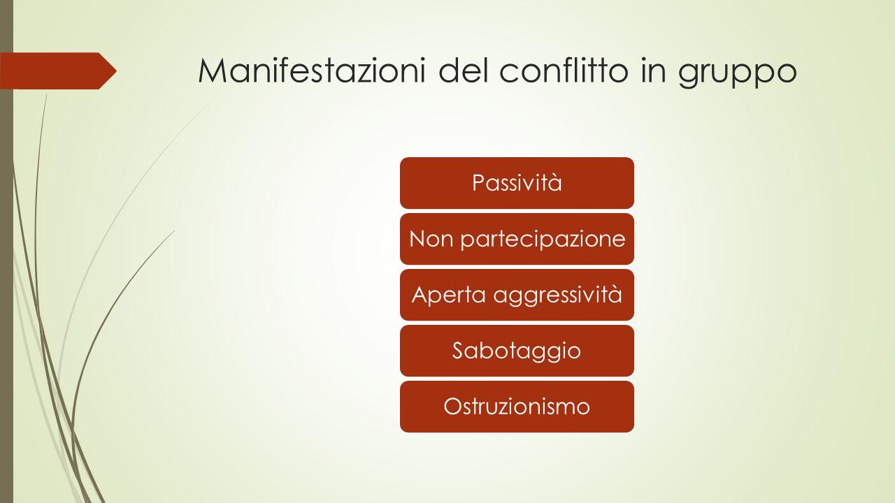 Manifestazioni del conflitto in gruppo PassivitàNon partecipazioneAperta aggressivitàSabotaggioOstruzionismo