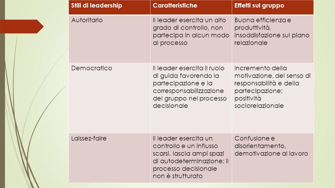 Stili di leadershipCaratteristicheEffetti sul gruppo AutoritarioIl leader esercita un alto grado di controllo, non partecipa in alcun modo al processo