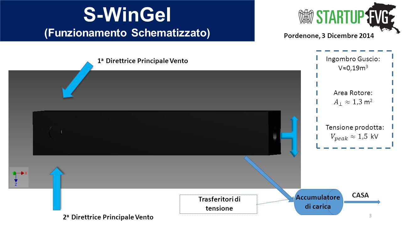 S-WinGeI (Analisi Competitiva del Valore) (1) Pordenone, 3 Dicembre 2014 4 ANALISI DEL VALORE FotoVoltaicoMiniEolicos-WinGeI Potenza nominale (kW)331.8 Ore equivalenti di lavoro (h)1700 2200 * ≈ 8000 Superfice generatore [m 2 ]20÷2541.31 Rendimento medio annuo [kWh]3300÷450066007600 Tempo di vita medio [anni] Decrescita 0,8%/yr 17÷25 >15 ManutenzioneNessuna possibileSemplici interventiNessuna prevista Velocità media annua del vento remunerativa [m/s] ------------- > 4.5> 2.3 Velocità media costante ottimale [m/s] ------------- 5.5≈ 3 Posizionamento ottimale30°÷35° inclinazione 6°÷16° Pendenza Sul tetto abitazioni Distanza punto di allaccio [m]NessunaMinima (5÷10)Nessuna * dati ANEV del 2012