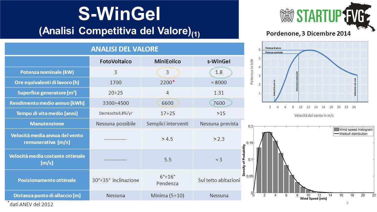 S-WinGeI (Analisi Competitiva del Valore) (1) Pordenone, 3 Dicembre 2014 4 ANALISI DEL VALORE FotoVoltaicoMiniEolicos-WinGeI Potenza nominale (kW)331.