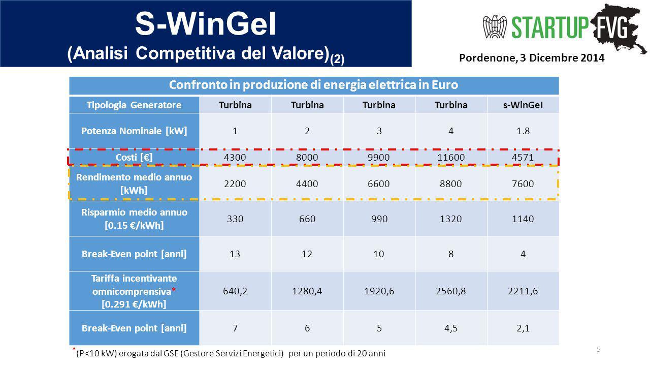 S-WinGeI (Analisi Competitiva del Valore) (2) Pordenone, 3 Dicembre 2014 5 Confronto in produzione di energia elettrica in Euro Tipologia GeneratoreTu