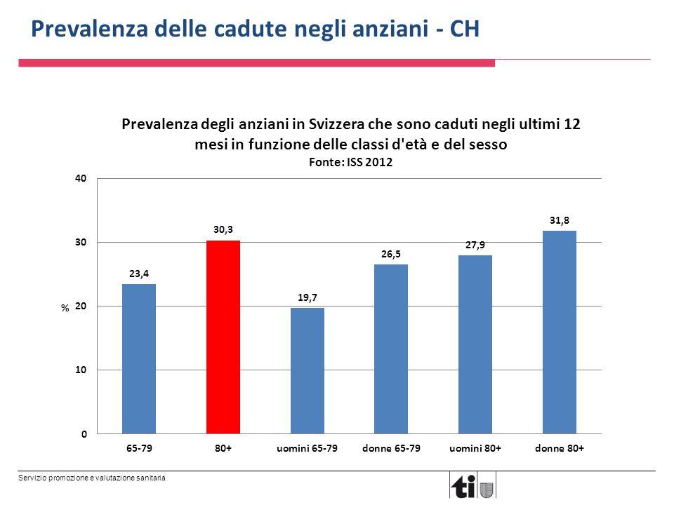 Servizio promozione e valutazione sanitaria Prevalenza delle cadute negli anziani - CH