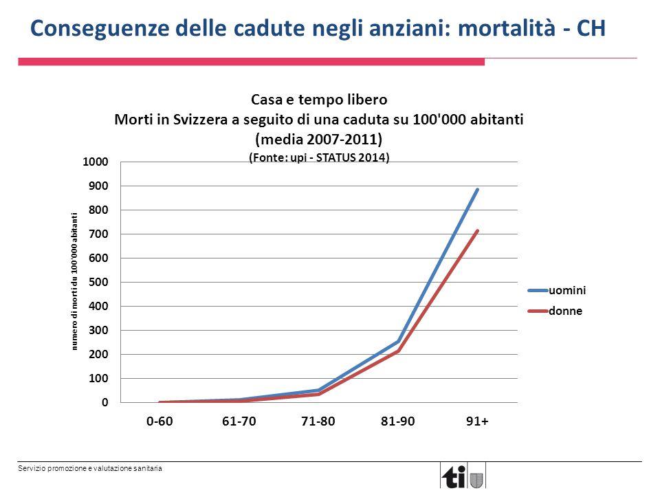 Servizio promozione e valutazione sanitaria Conseguenze delle cadute negli anziani: mortalità - CH