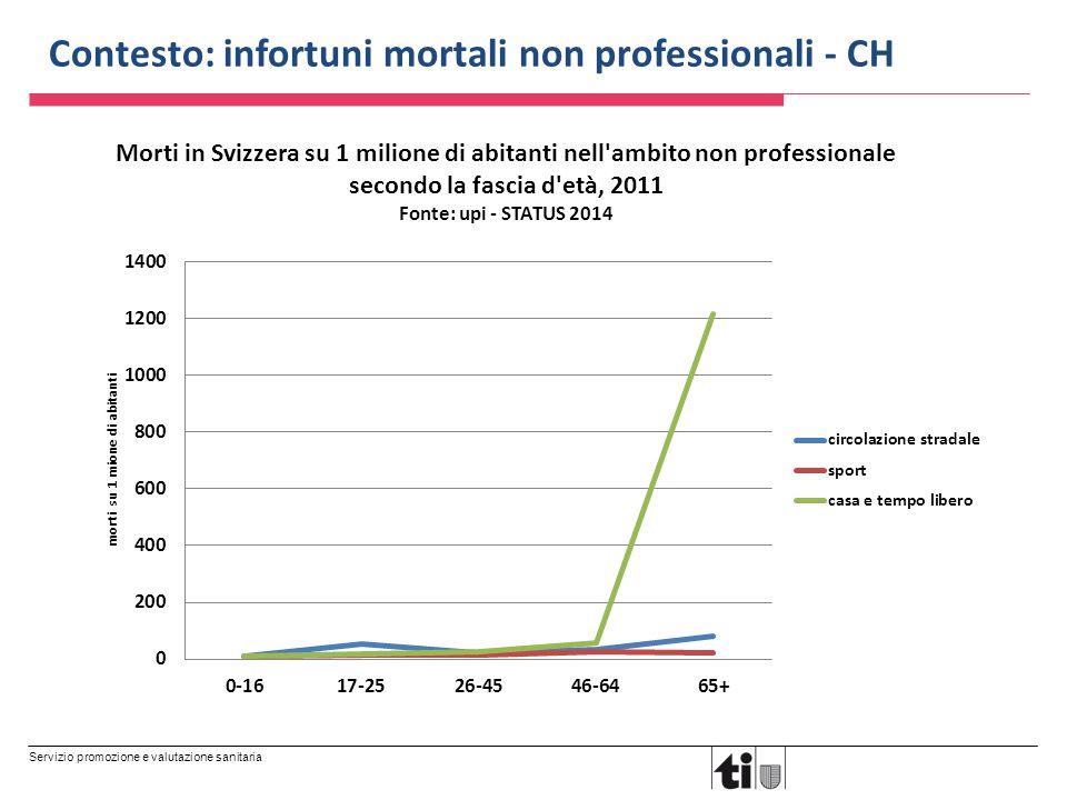 Servizio promozione e valutazione sanitaria Contesto: infortuni mortali non professionali - CH Morti in Svizzera su 1 milione di abitanti nell'ambito
