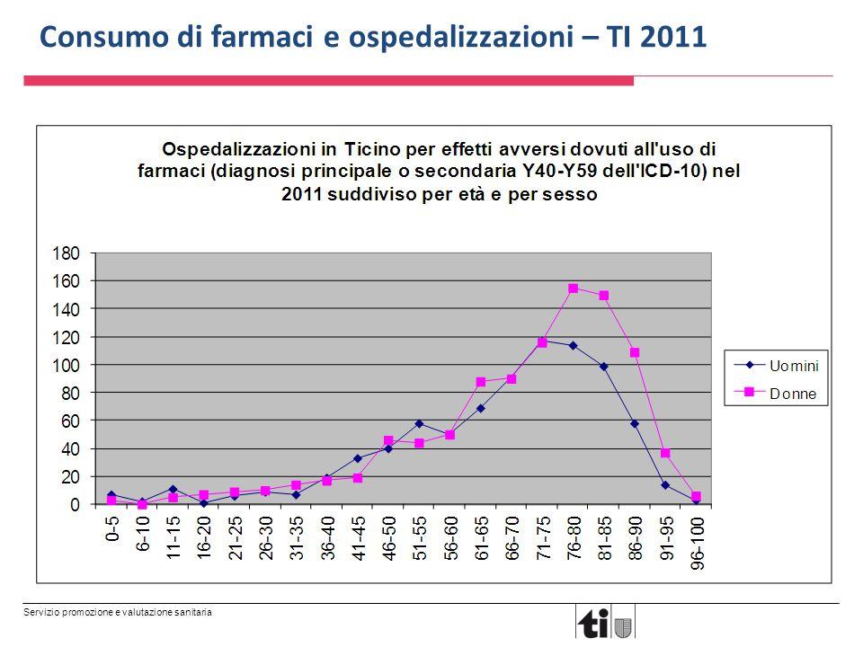 Servizio promozione e valutazione sanitaria Consumo di farmaci e ospedalizzazioni – TI 2011