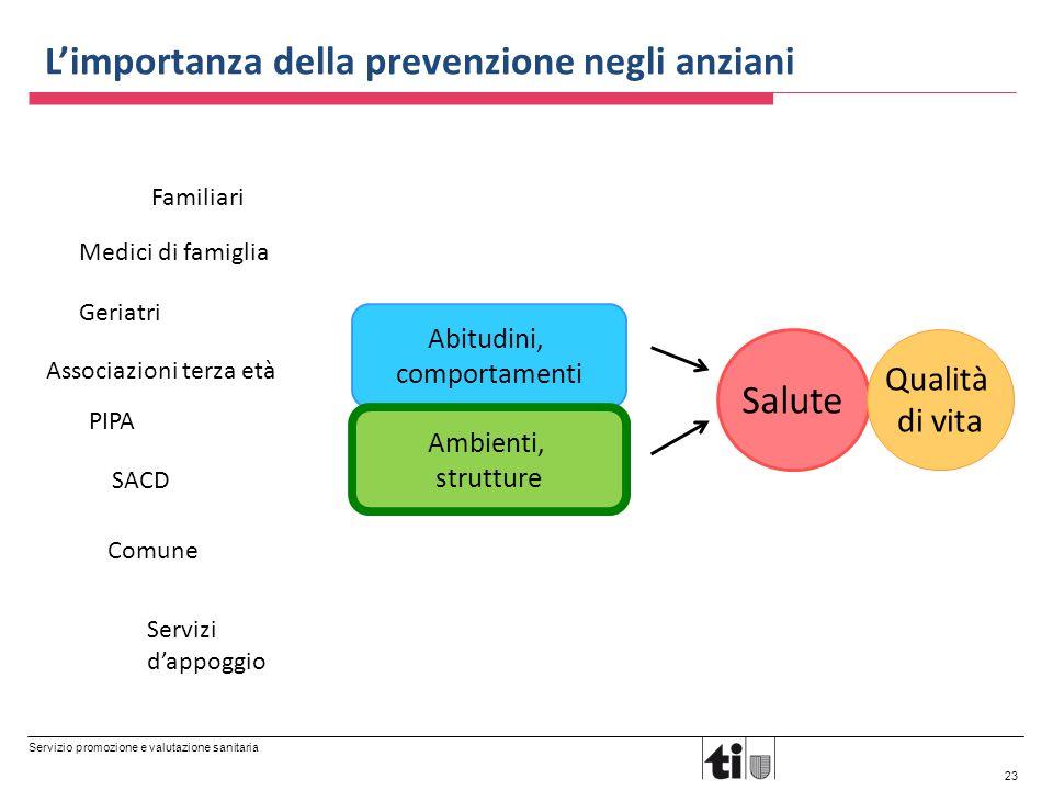 Servizio promozione e valutazione sanitaria 23 Abitudini, comportamenti Ambienti, strutture Salute Qualità di vita Familiari Medici di famiglia Associ