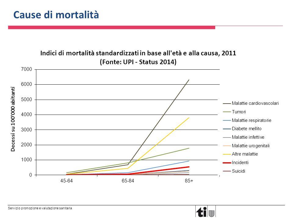 Servizio promozione e valutazione sanitaria Cause di mortalità