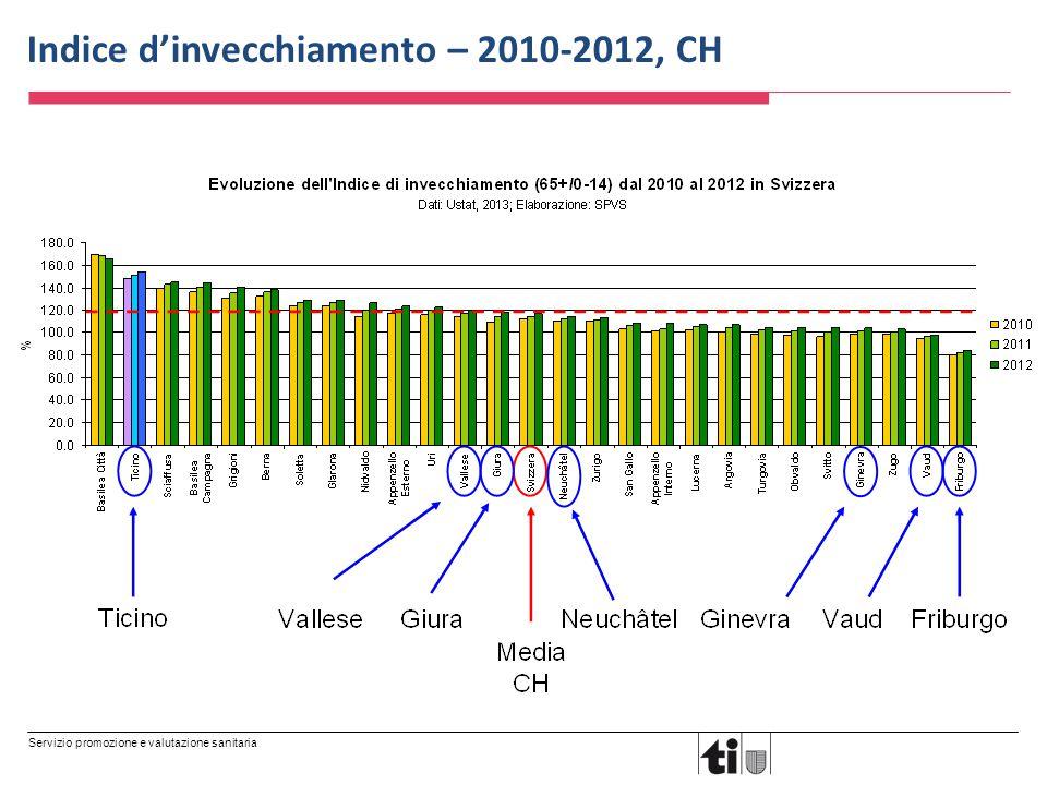 Servizio promozione e valutazione sanitaria Indice d'invecchiamento – 2010-2012, CH