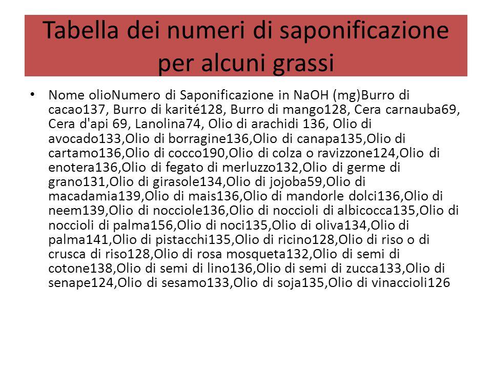 Tabella dei numeri di saponificazione per alcuni grassi Nome olioNumero di Saponificazione in NaOH (mg)Burro di cacao137, Burro di karité128, Burro di