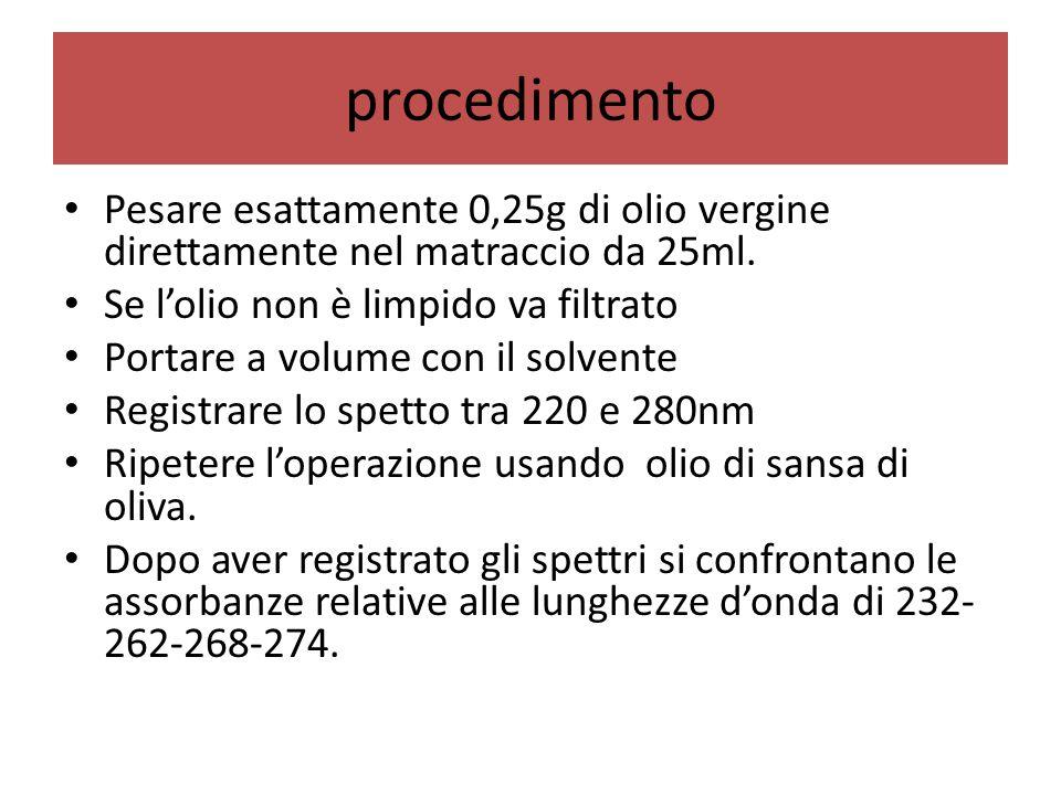 procedimento Pesare esattamente 0,25g di olio vergine direttamente nel matraccio da 25ml. Se l'olio non è limpido va filtrato Portare a volume con il