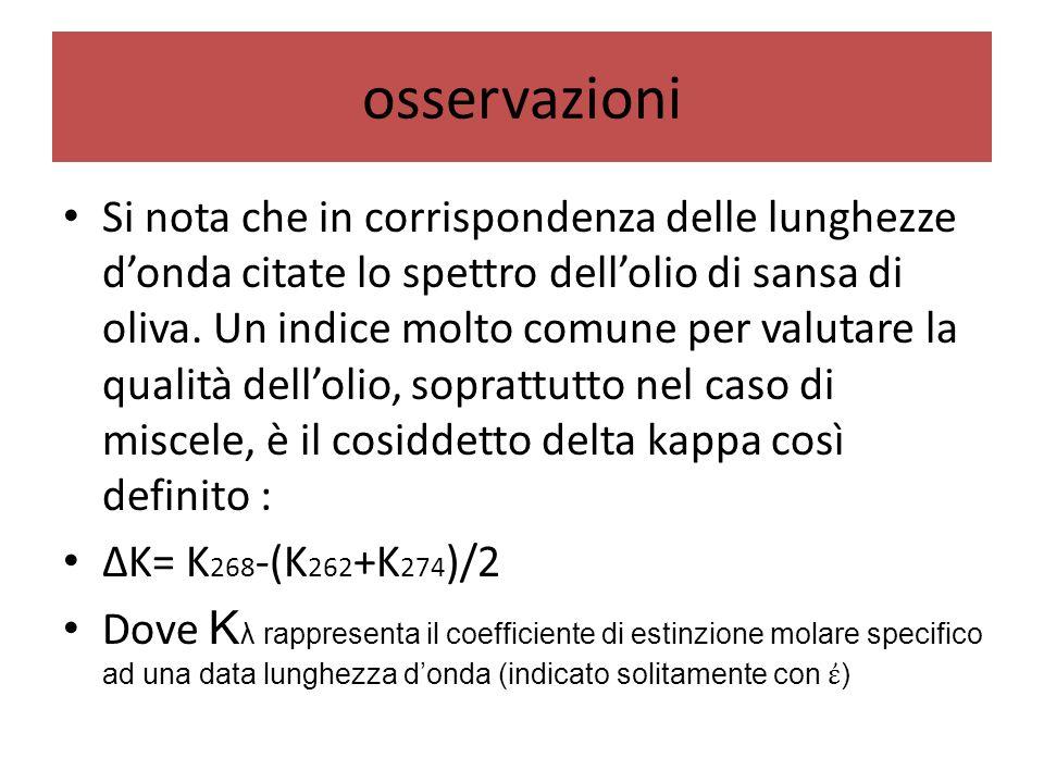 osservazioni Si nota che in corrispondenza delle lunghezze d'onda citate lo spettro dell'olio di sansa di oliva. Un indice molto comune per valutare l