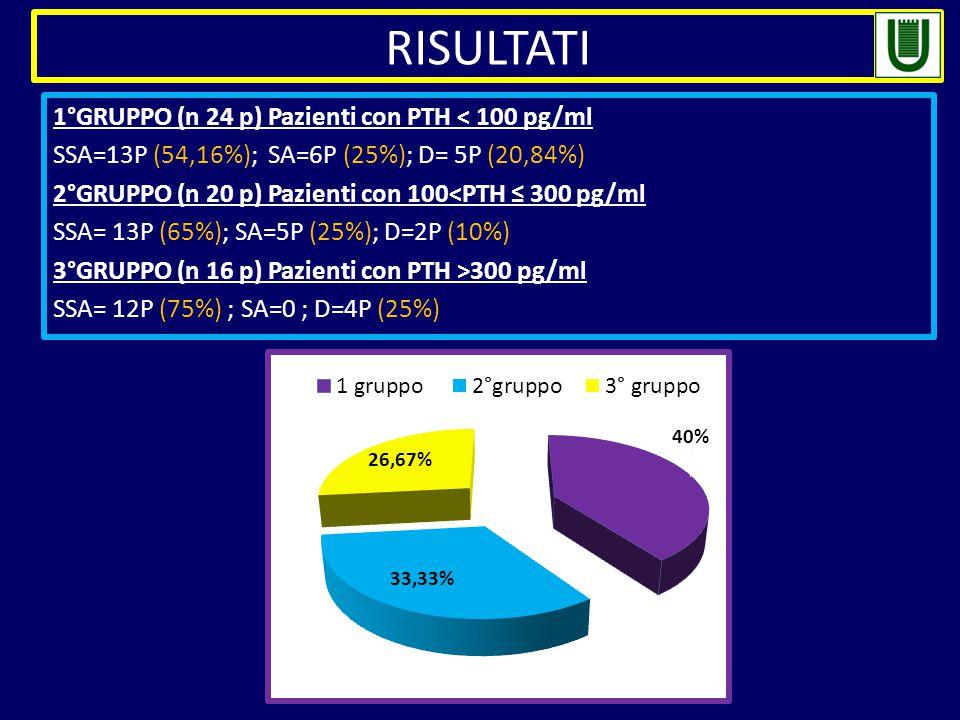 1°GRUPPO (n 24 p) Pazienti con PTH < 100 pg/ml SSA=13P (54,16%); SA=6P (25%); D= 5P (20,84%) 2°GRUPPO (n 20 p) Pazienti con 100<PTH ≤ 300 pg/ml SSA= 13P (65%); SA=5P (25%); D=2P (10%) 3°GRUPPO (n 16 p) Pazienti con PTH >300 pg/ml SSA= 12P (75%) ; SA=0 ; D=4P (25%) RISULTATI
