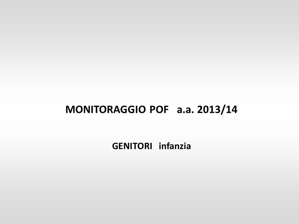 MONITORAGGIO POF a.a. 2013/14 GENITORI infanzia
