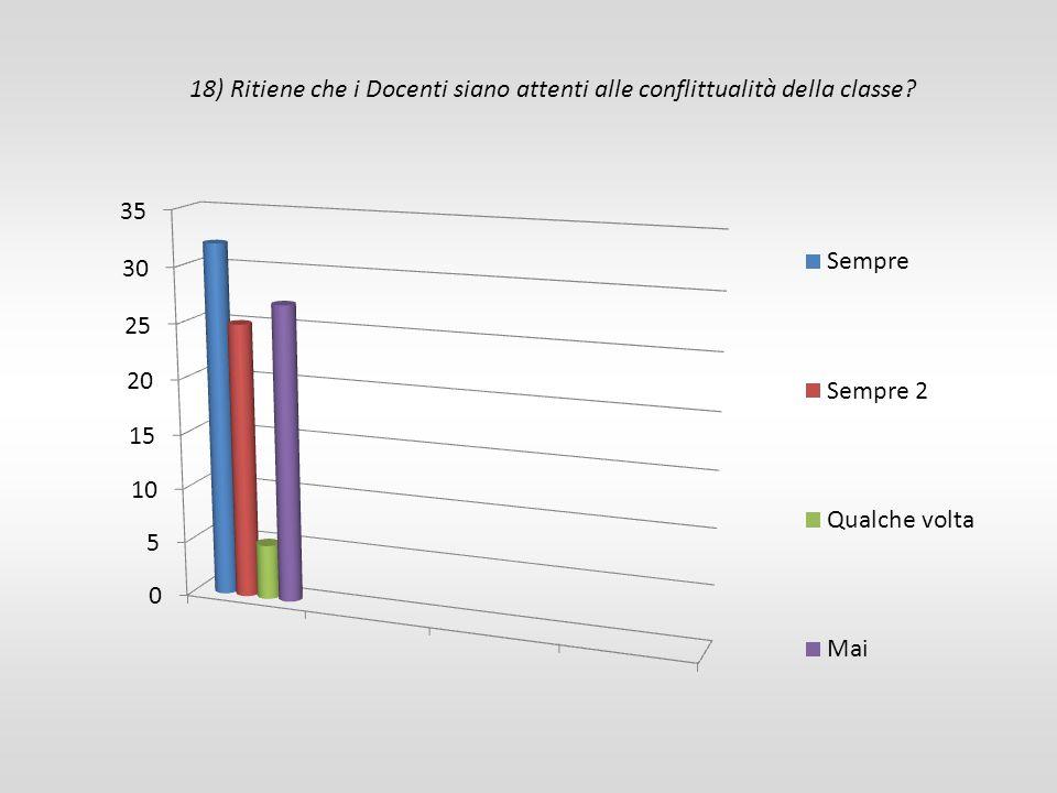 18) Ritiene che i Docenti siano attenti alle conflittualità della classe?