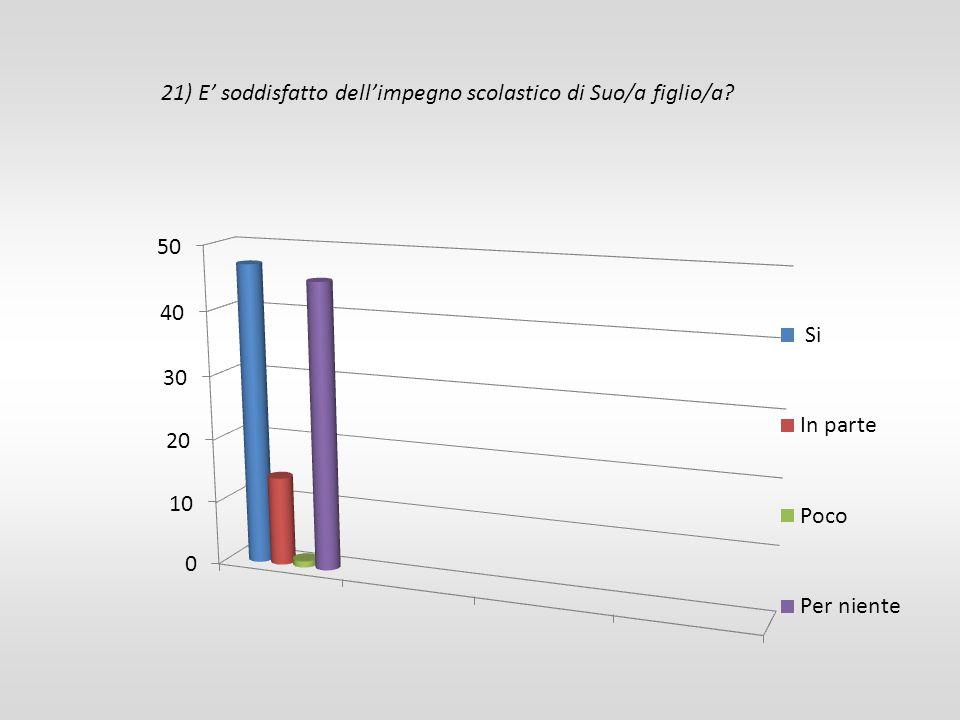21) E' soddisfatto dell'impegno scolastico di Suo/a figlio/a?