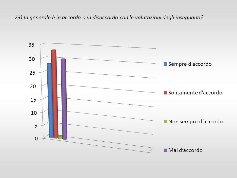 23) In generale è in accordo o in disaccordo con le valutazioni degli insegnanti?