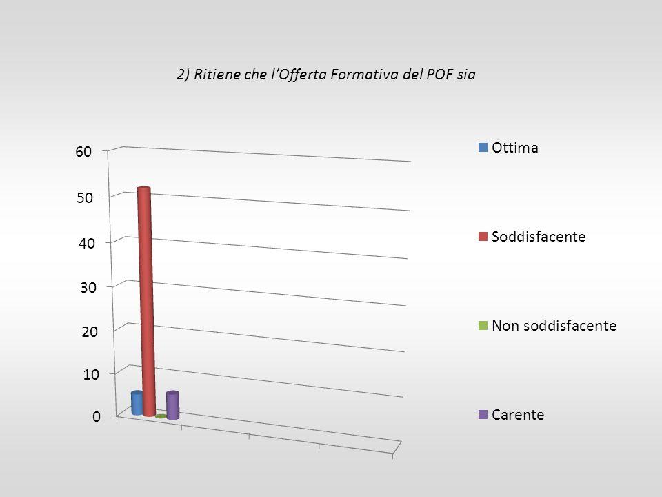 2) Ritiene che l'Offerta Formativa del POF sia
