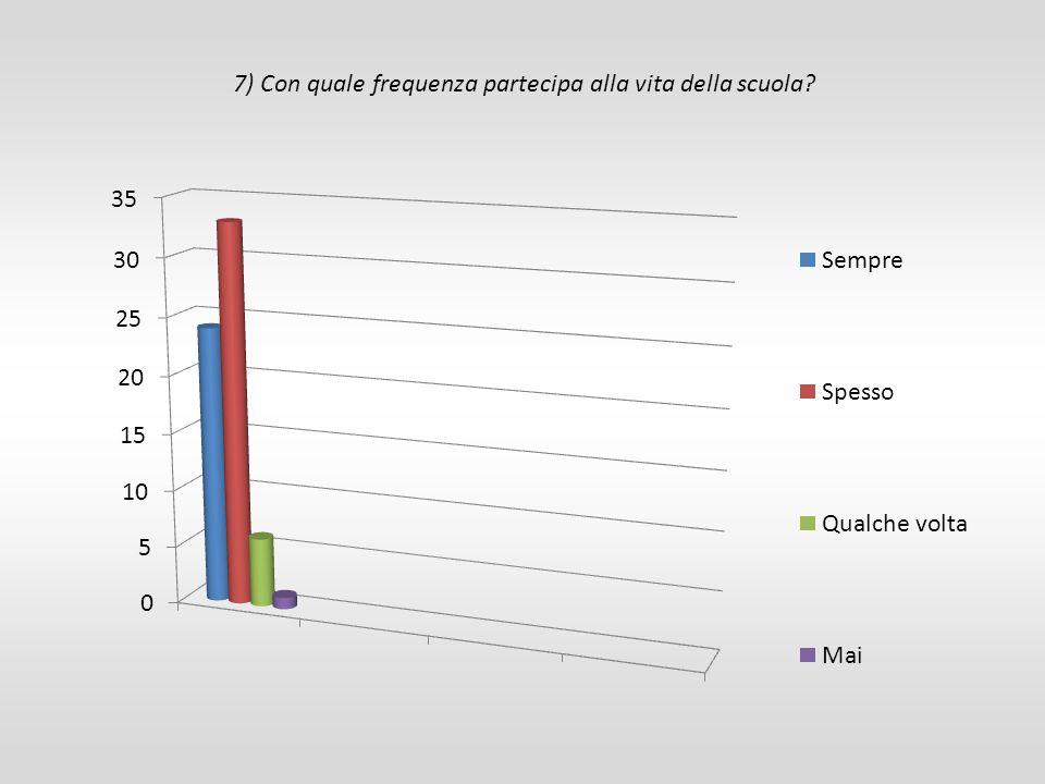 7) Con quale frequenza partecipa alla vita della scuola?