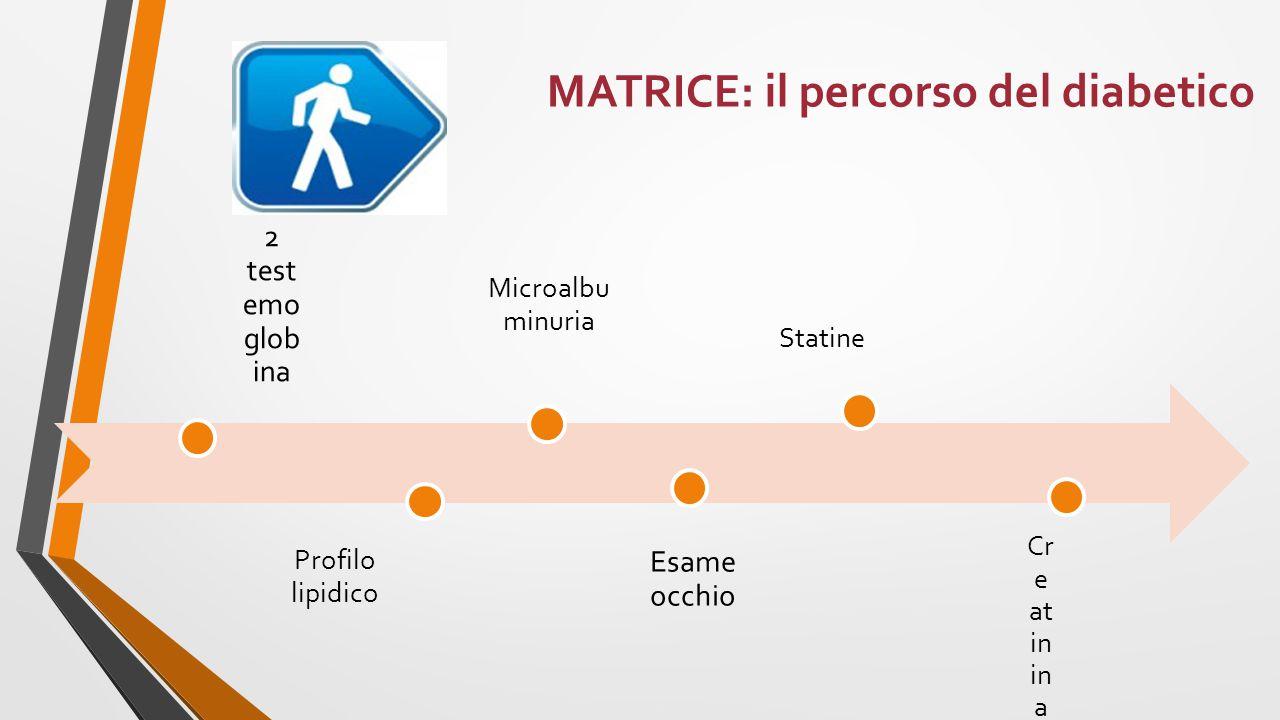 MATRICE: il percorso del diabetico 2 test emo glob ina Profilo lipidico Microalbu minuria Esame occhio Statine Cr e at in in a