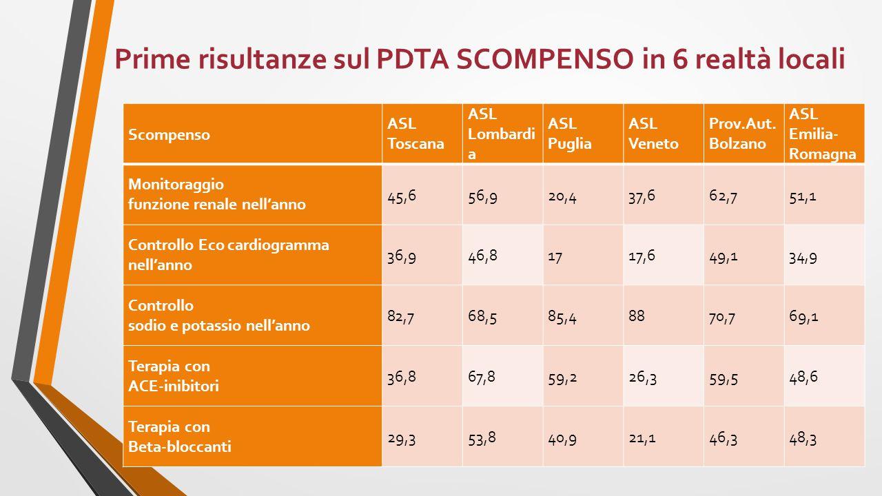 Scompenso ASL Toscana ASL Lombardi a ASL Puglia ASL Veneto Prov.Aut. Bolzano ASL Emilia- Romagna Monitoraggio funzione renale nell'anno 45,656,920,437