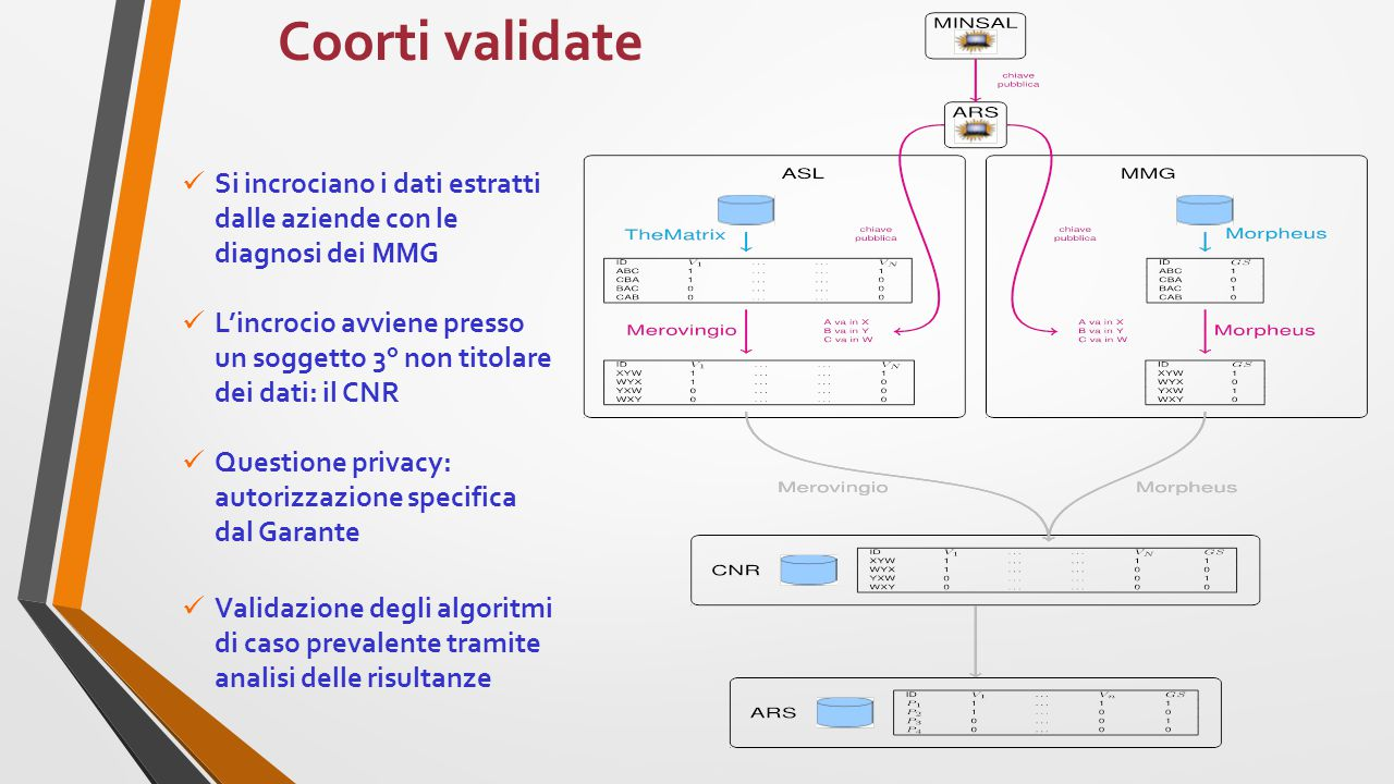 Scompenso ASL Toscana ASL Lombardi a ASL Puglia ASL Veneto Prov.Aut.