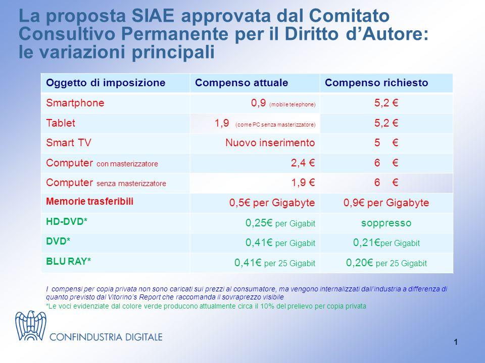 La proposta SIAE approvata dal Comitato Consultivo Permanente per il Diritto d'Autore: le variazioni principali Oggetto di imposizioneCompenso attualeCompenso richiesto Smartphone0,9 (mobile telephone) 5,2 € Tablet1,9 (come PC senza masterizzatore) 5,2 € Smart TVNuovo inserimento5 € Computer con masterizzatore 2,4 €6 € Computer senza masterizzatore 1,9 €6 € Memorie trasferibili 0,5€ per Gigabyte0,9€ per Gigabyte HD-DVD* 0,25€ per Gigabit soppresso DVD* 0,41€ per Gigabit 0,21€ per Gigabit BLU RAY* 0,41€ per 25 Gigabit 0,20€ per 25 Gigabit I compensi per copia privata non sono caricati sui prezzi al consumatore, ma vengono internalizzati dall'industria a differenza di quanto previsto dal Vitorino's Report che raccomanda il sovraprezzo visibile *Le voci evidenziate dal colore verde producono attualmente circa il 10% del prelievo per copia privata 1